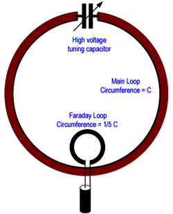 Magnetic loop antennas on