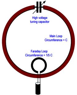 Small magnetic loop - Coupling loops